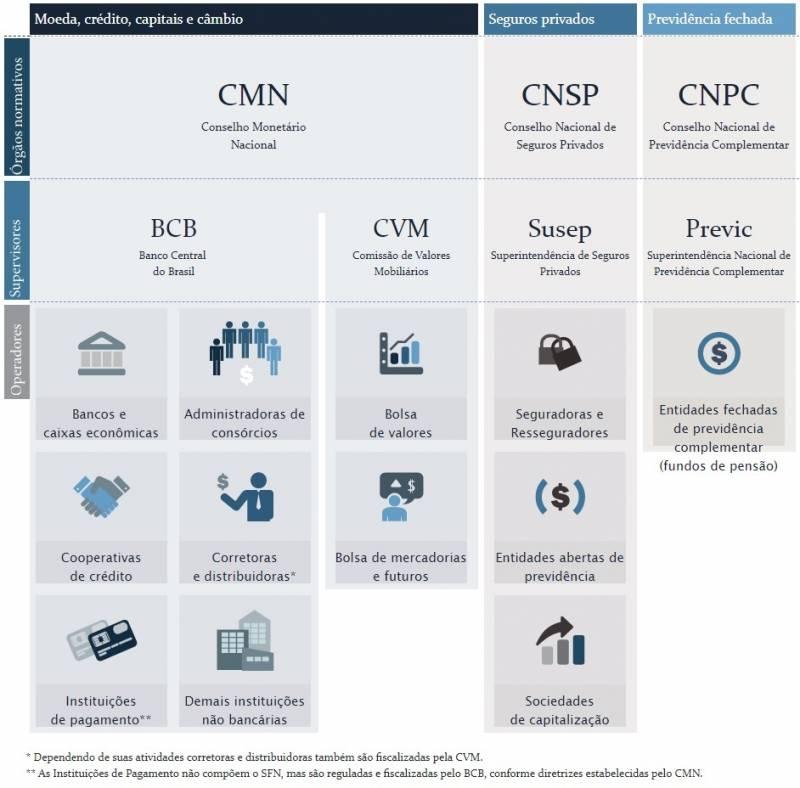 O que é Mercado Financeiro