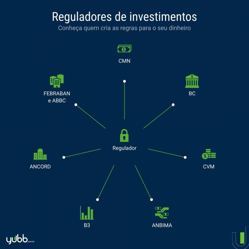 reguladores-de-investimentos