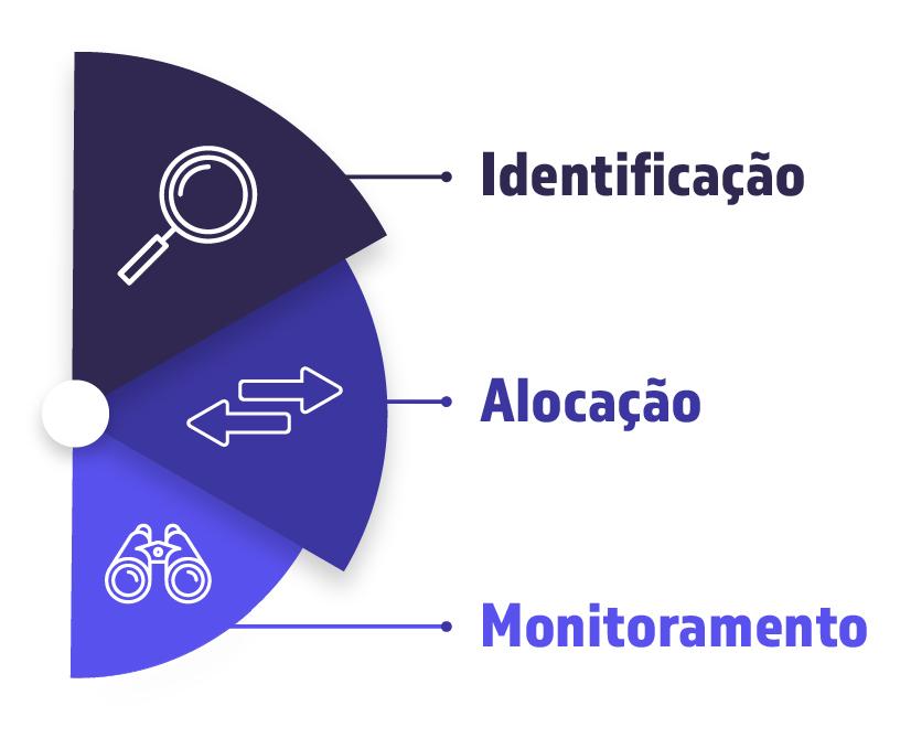 estratégia do clube do valor: identificação, alocação, monitoramento