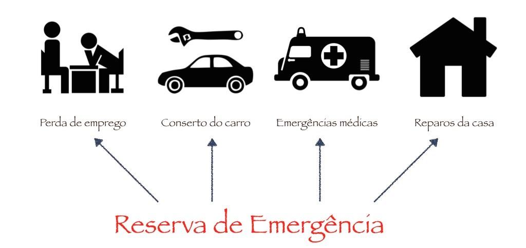 reserva emergencia