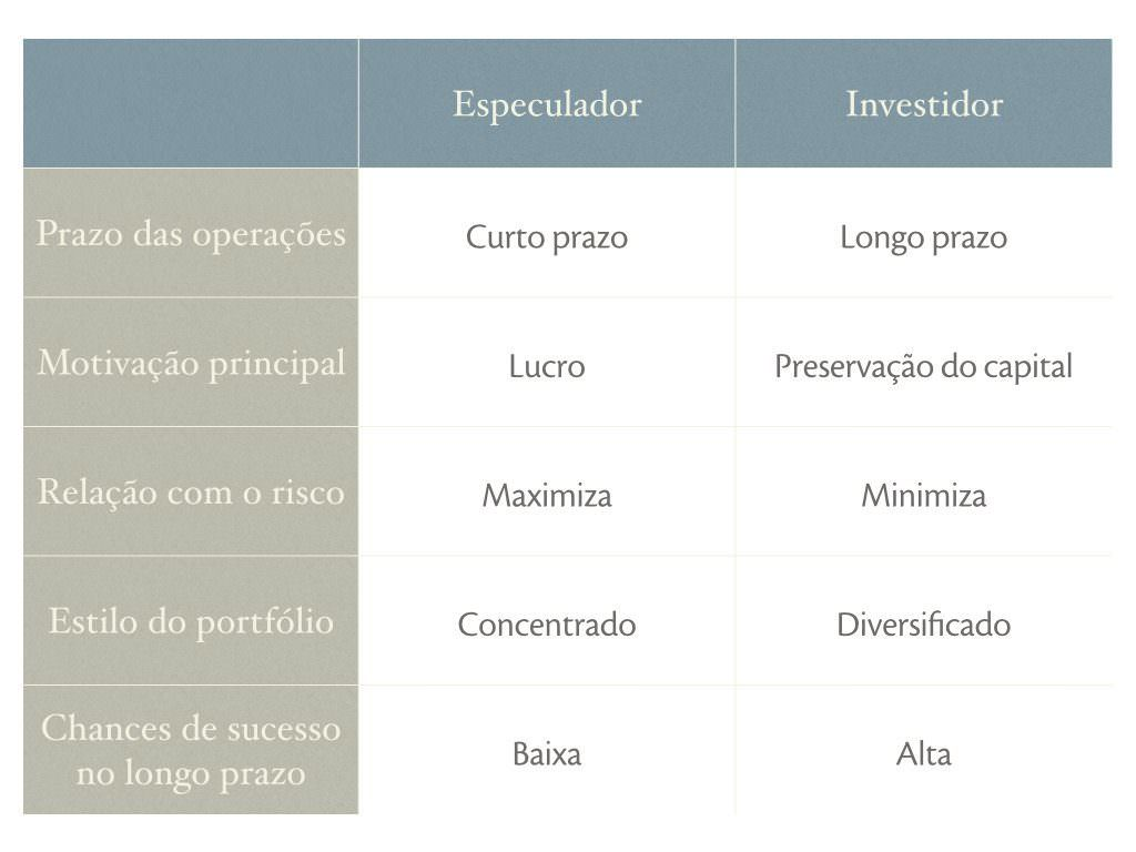 Especulador vs Investidor