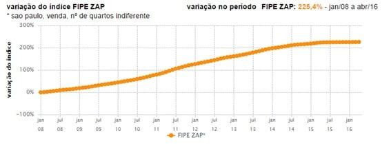 indice fipe zap