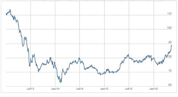 volatilidade dos fundos imobiliarios