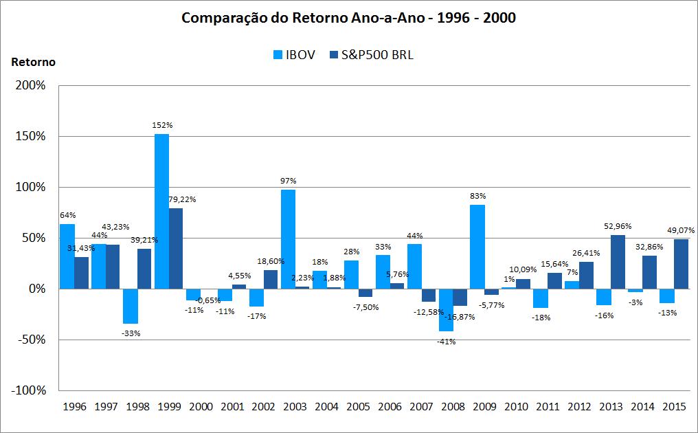 comparacao retorno anual