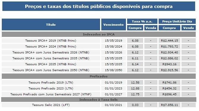 precos e taxas titulos publicos