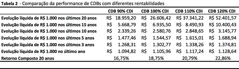 cdb-investimento-20-anos