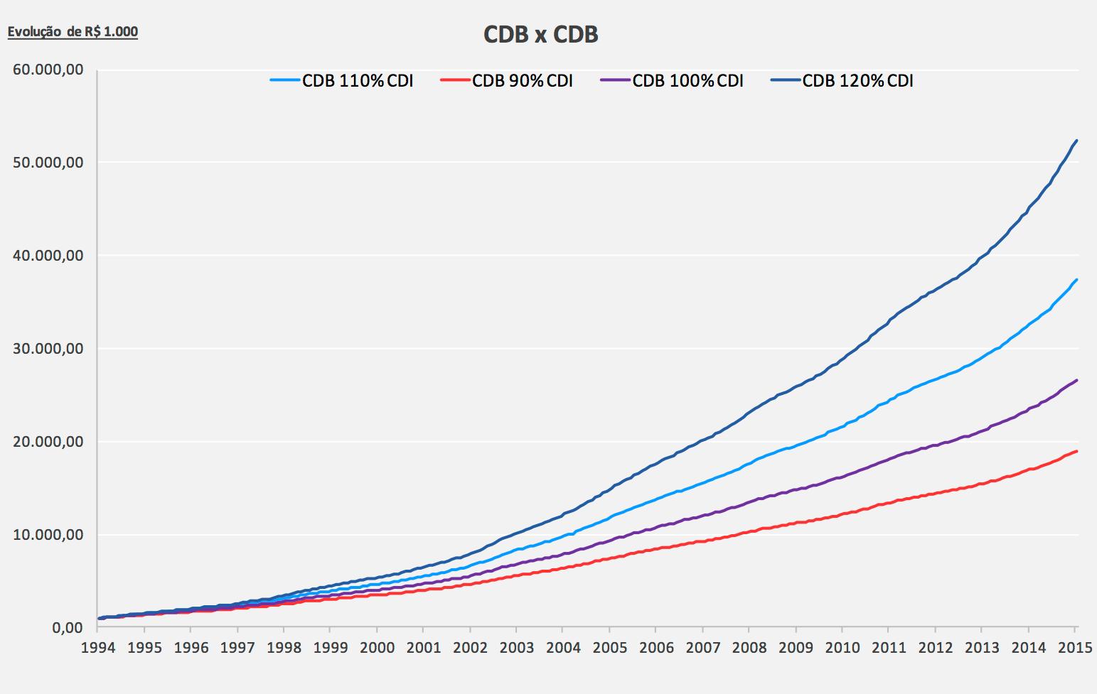 cdb-investimento-simulador