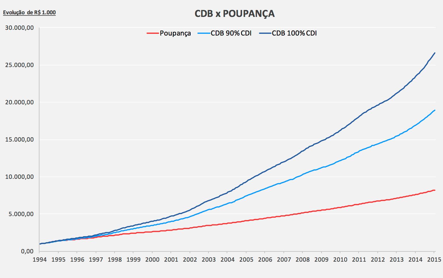 cdb-ou-poupanca