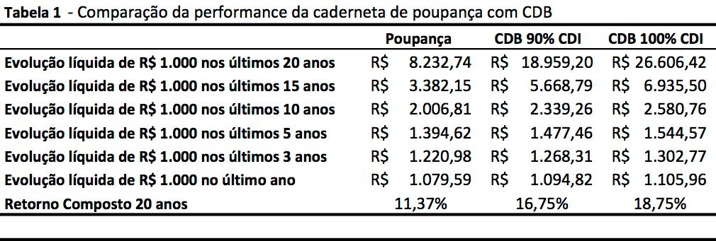 cdb-x-poupanca