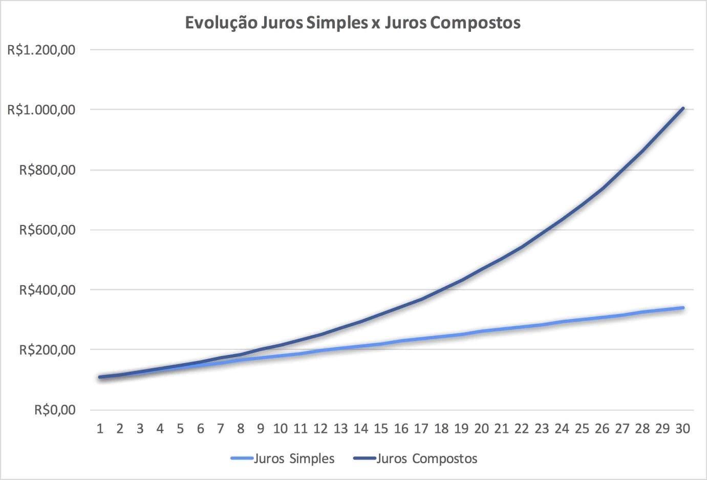 31dccc58d0df O gráfico abaixo ilustra ainda mais a diferença entre juros simples e juros  compostos.