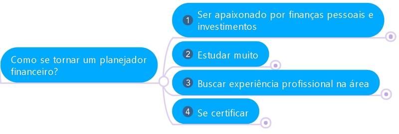 Como se tornar um planejador financeiro