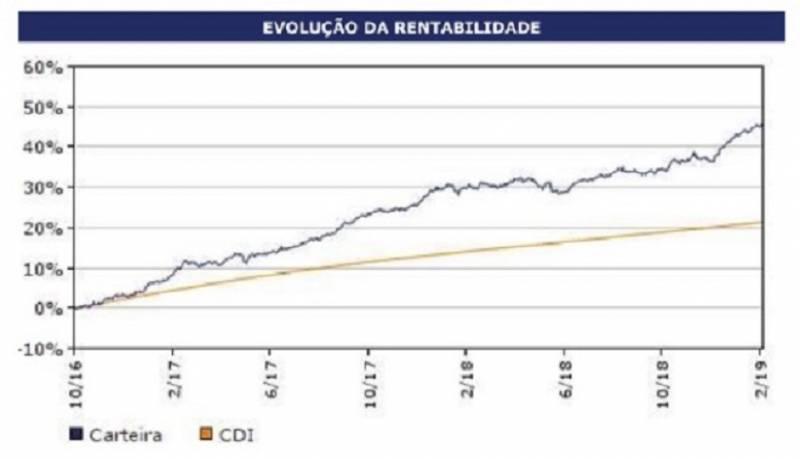formula-do-investimento-de-sucesso